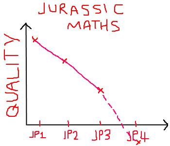 Steven Spielberg is still planning Jurassic Park 4